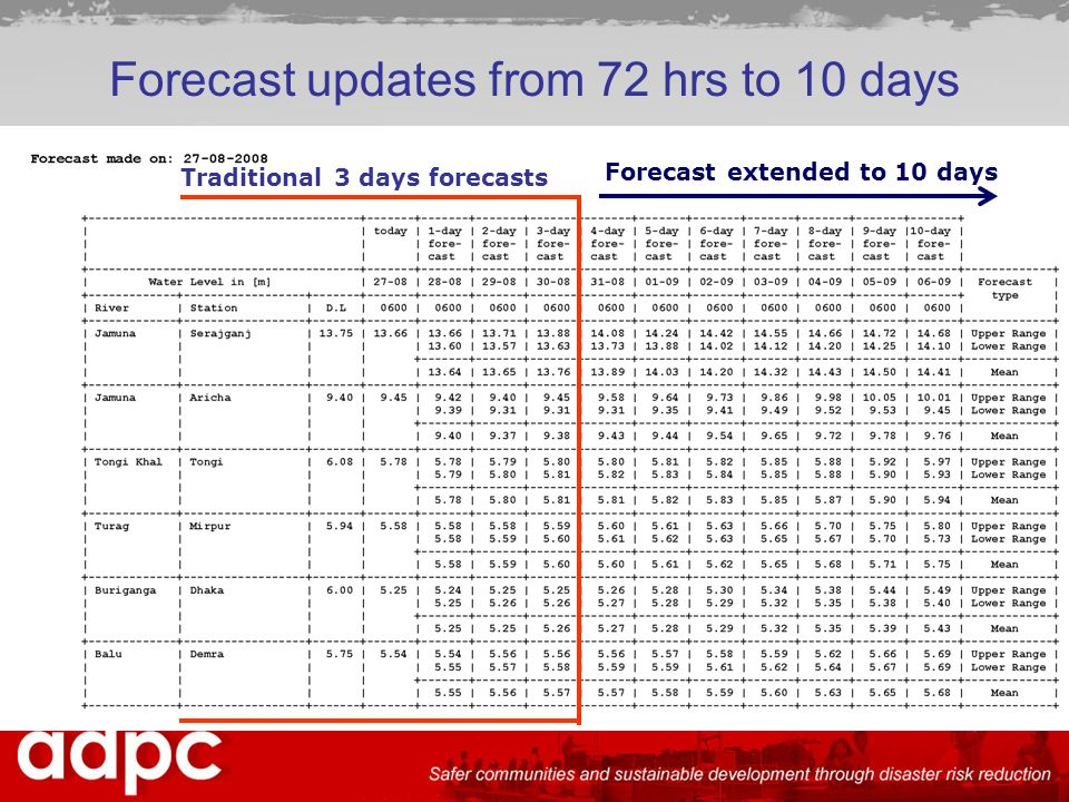 Forecast updates from 72 hrs to 10 days Traditional 3 days forecasts Forecast extended to 10 days
