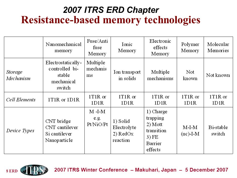 8 ERD 2007 ITRS Winter Conference – Makuhari, Japan – 5 December 2007 2007 ITRS ERD Chapter Resistance-based memory technologies