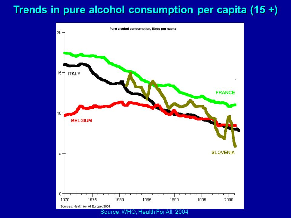 Trends in pure alcohol consumption per capita (15 +) Source: WHO, Health For All, 2004