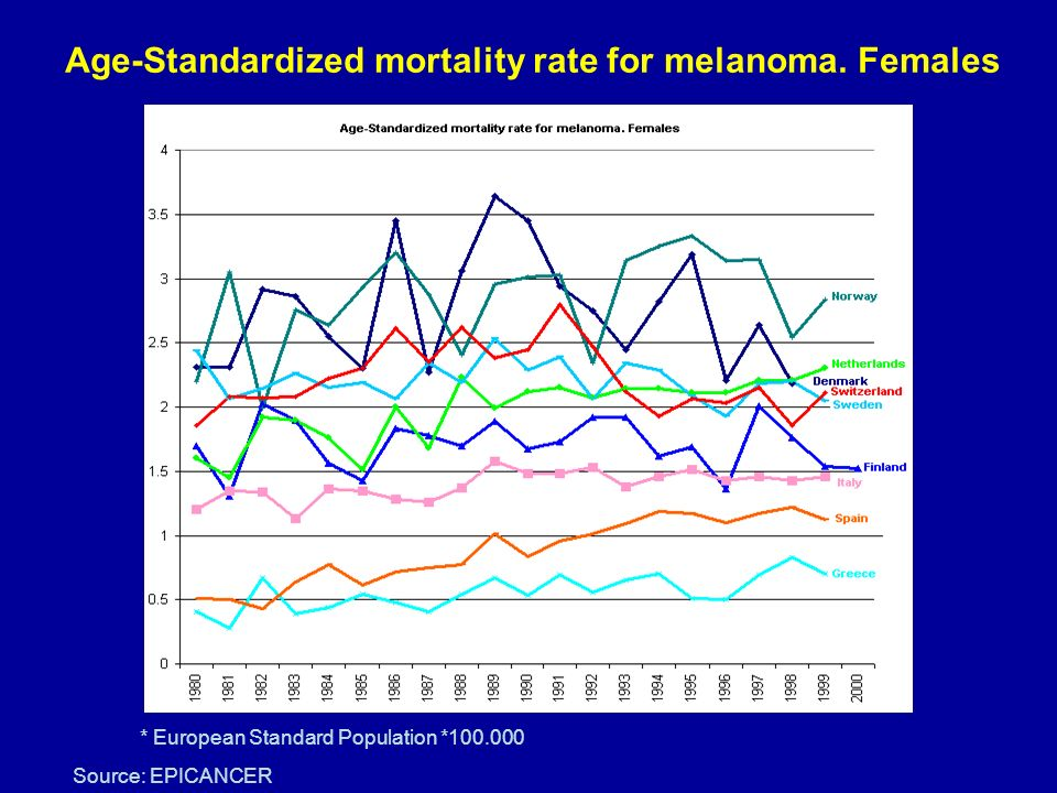 Age-Standardized mortality rate for melanoma. Females * European Standard Population *100.000 Source: EPICANCER