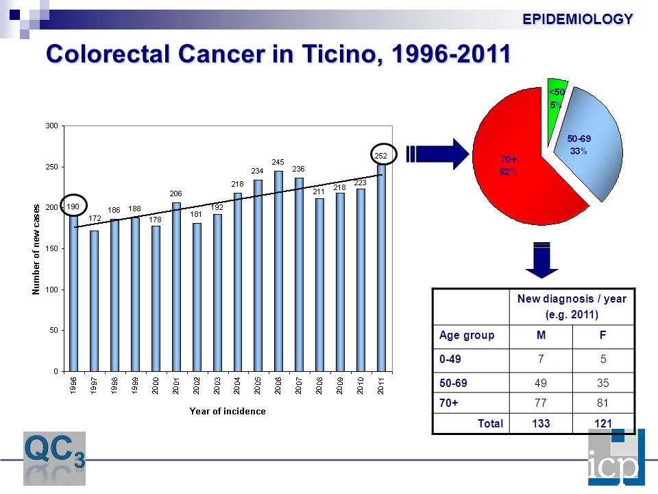 Colorectal Cancer in Ticino, 1996-2011 New diagnosis / year (e.g.