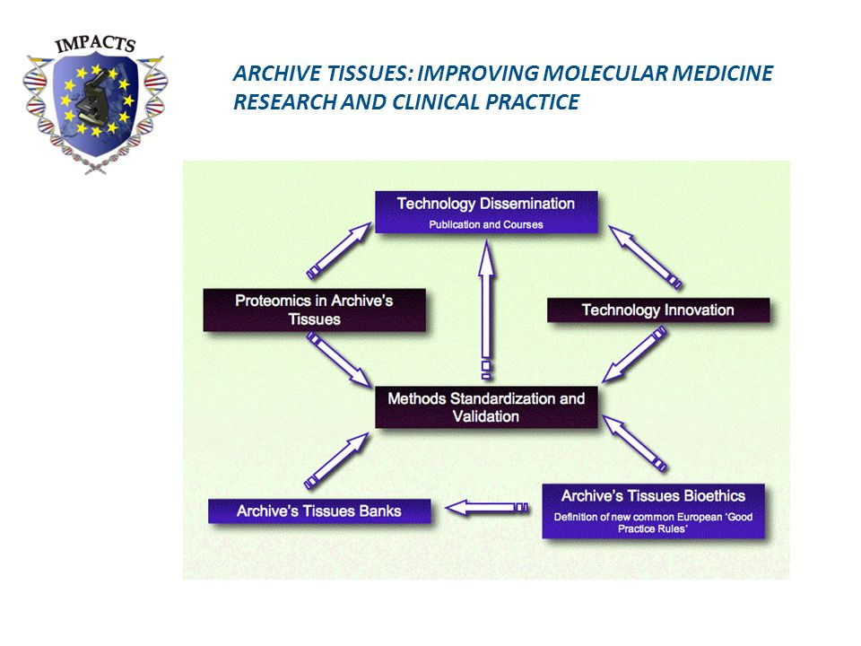 ARCHIVE TISSUES: IMPROVING MOLECULAR MEDICINE RESEARCH AND CLINICAL PRACTICE
