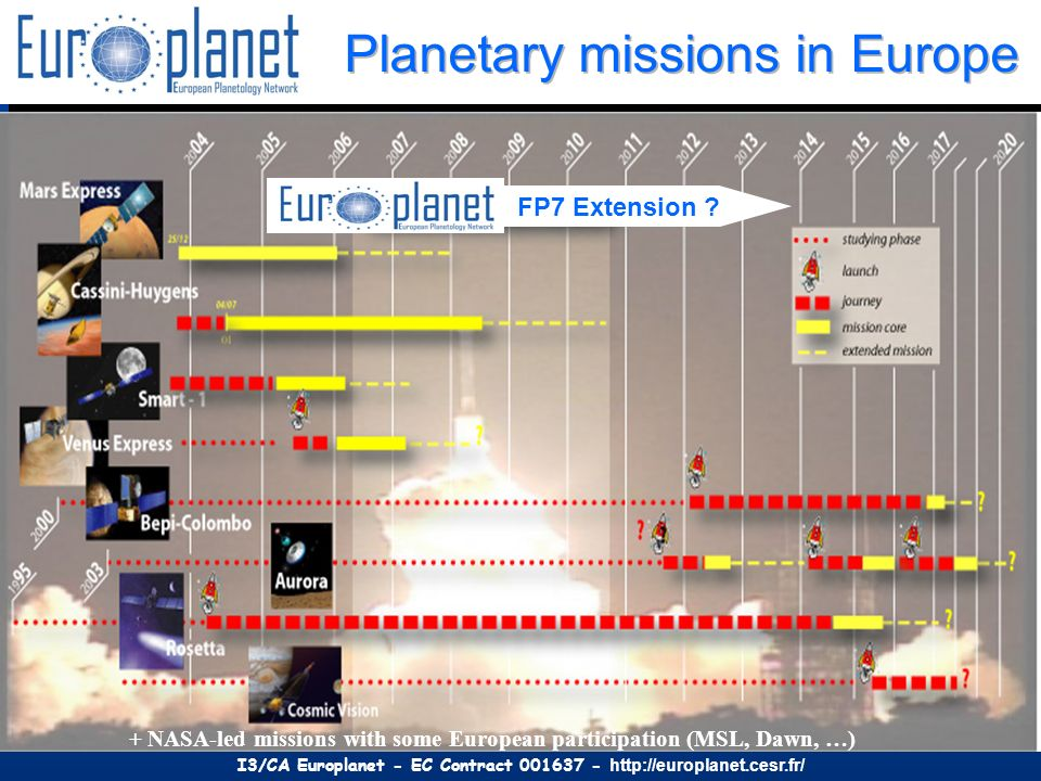 I3/CA Europlanet - EC Contract 001637 - http://europlanet.cesr.fr/ + NASA-led missions with some European participation (MSL, Dawn, …) FP7 Extension ?