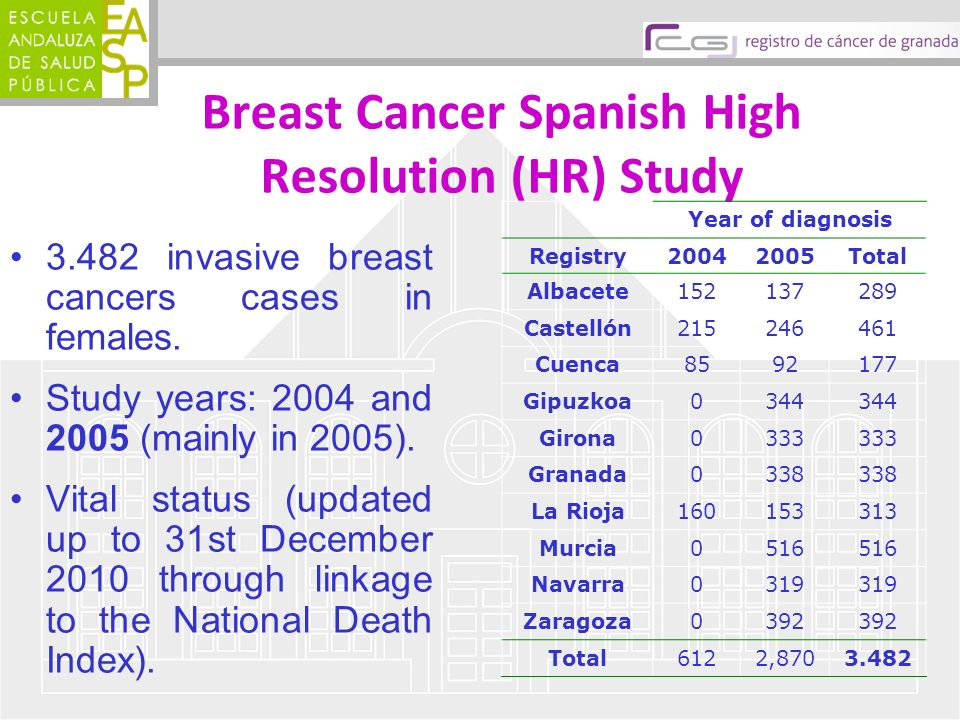 Breast Cancer Spanish High Resolution (HR) Study 3.482 invasive breast cancers cases in females. Study years: 2004 and 2005 (mainly in 2005). Vital st