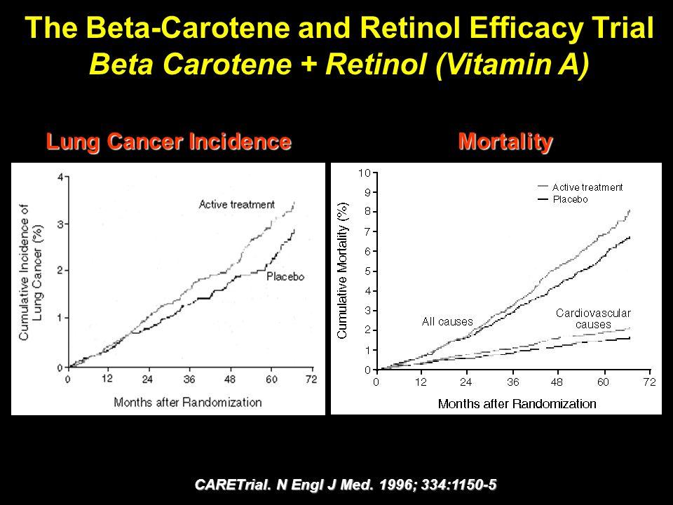 The Beta-Carotene and Retinol Efficacy Trial Beta Carotene + Retinol (Vitamin A) Lung Cancer Incidence Mortality CARETrial. N Engl J Med. 1996; 334:11