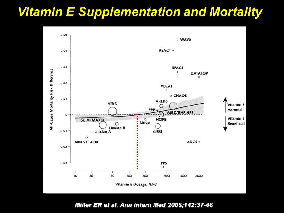 Miller ER et al. Ann Intern Med 2005;142:37-46 Vitamin E Supplementation and Mortality