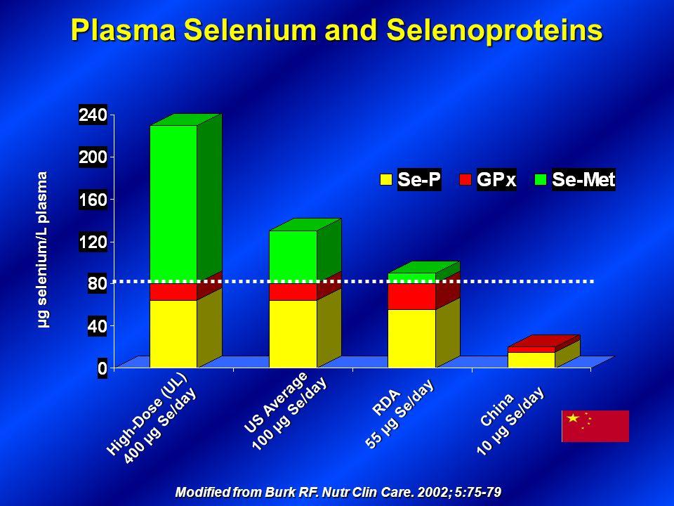 μg selenium/L plasma US Average 100 µg Se/day RDA 55 µg Se/day China 10 µg Se/day Plasma Selenium and Selenoproteins Modified from Burk RF. Nutr Clin