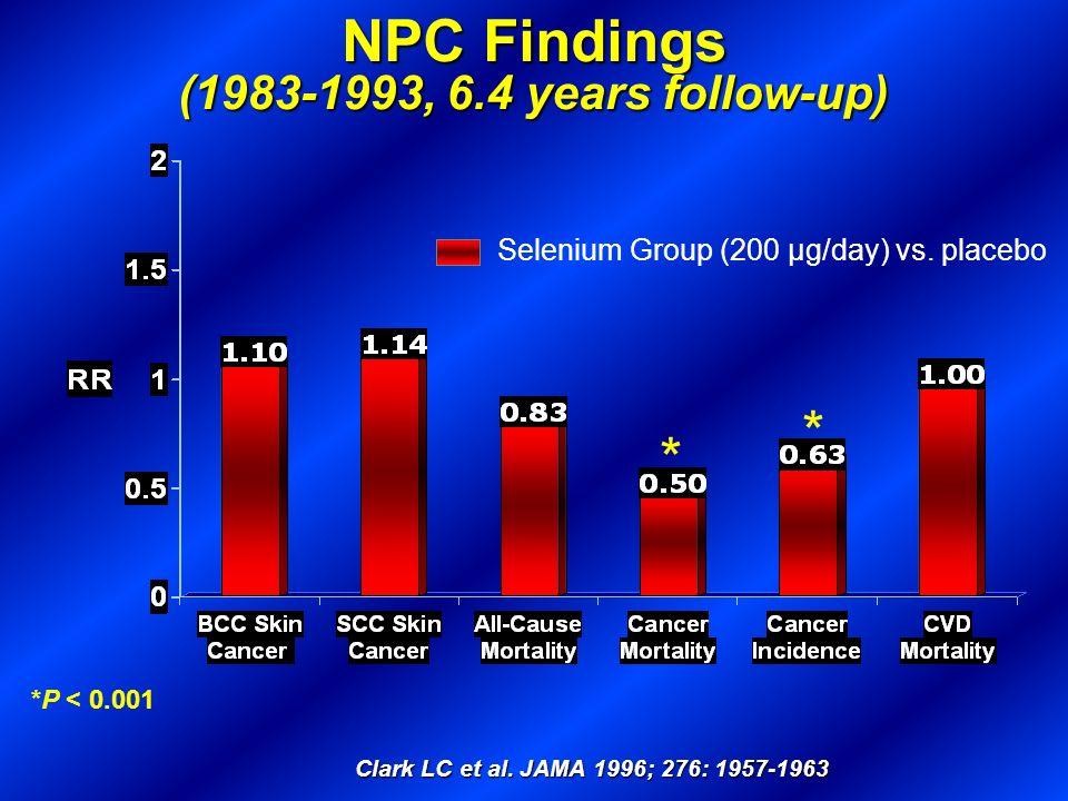 NPC Findings (1983-1993, 6.4 years follow-up) * * *P < 0.001 Clark LC et al. JAMA 1996; 276: 1957-1963 Selenium Group (200 μg/day) vs. placebo