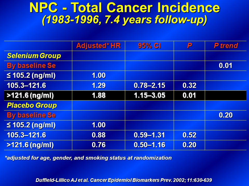 NPC - Total Cancer Incidence (1983-1996, 7.4 years follow-up) Duffield-Lillico AJ et al. Cancer Epidemiol Biomarkers Prev. 2002; 11:630-639 Cases Adju
