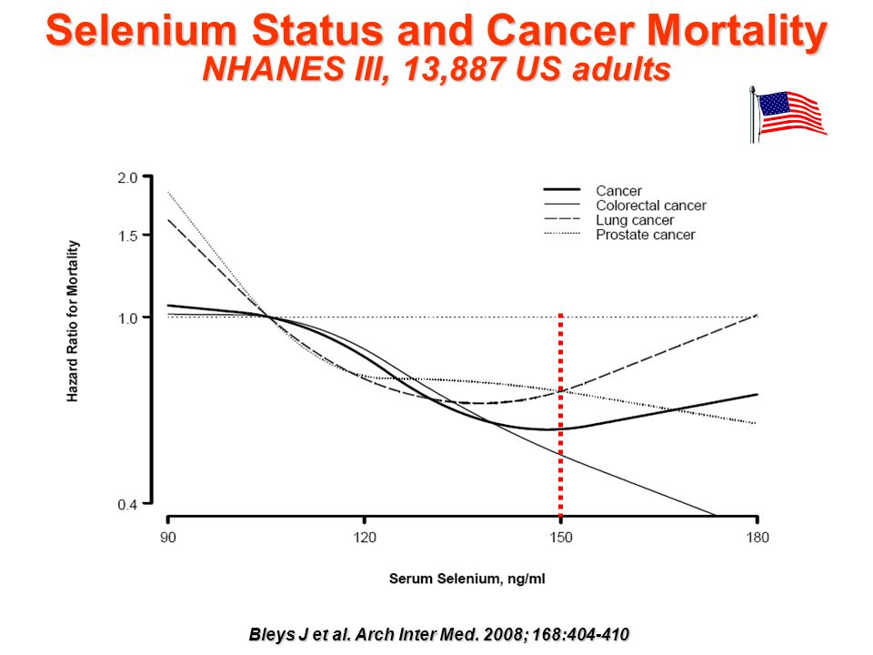 Selenium Status and Cancer Mortality NHANES III, 13,887 US adults Bleys J et al. Arch Inter Med. 2008; 168:404-410