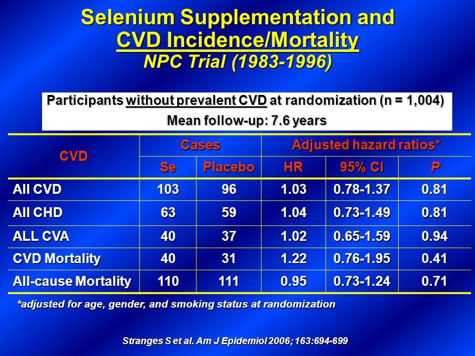 Stranges S et al. Am J Epidemiol 2006; 163:694-699 Selenium Supplementation and CVD Incidence/Mortality NPC Trial (1983-1996) *adjusted for age, gende