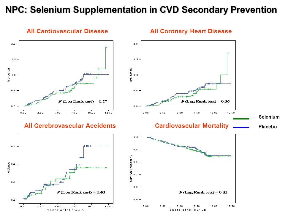 All Cardiovascular DiseaseAll Coronary Heart Disease Cardiovascular Mortality Selenium Placebo All Cerebrovascular Accidents NPC: Selenium Supplementa