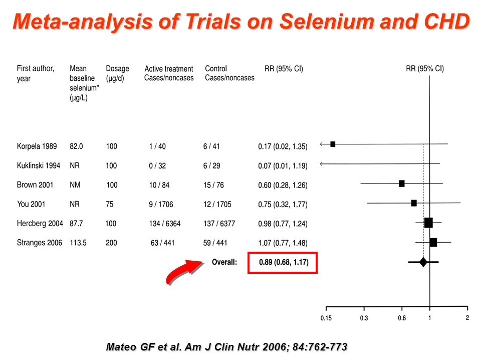 Mateo GF et al. Am J Clin Nutr 2006; 84:762-773 Meta-analysis of Trials on Selenium and CHD