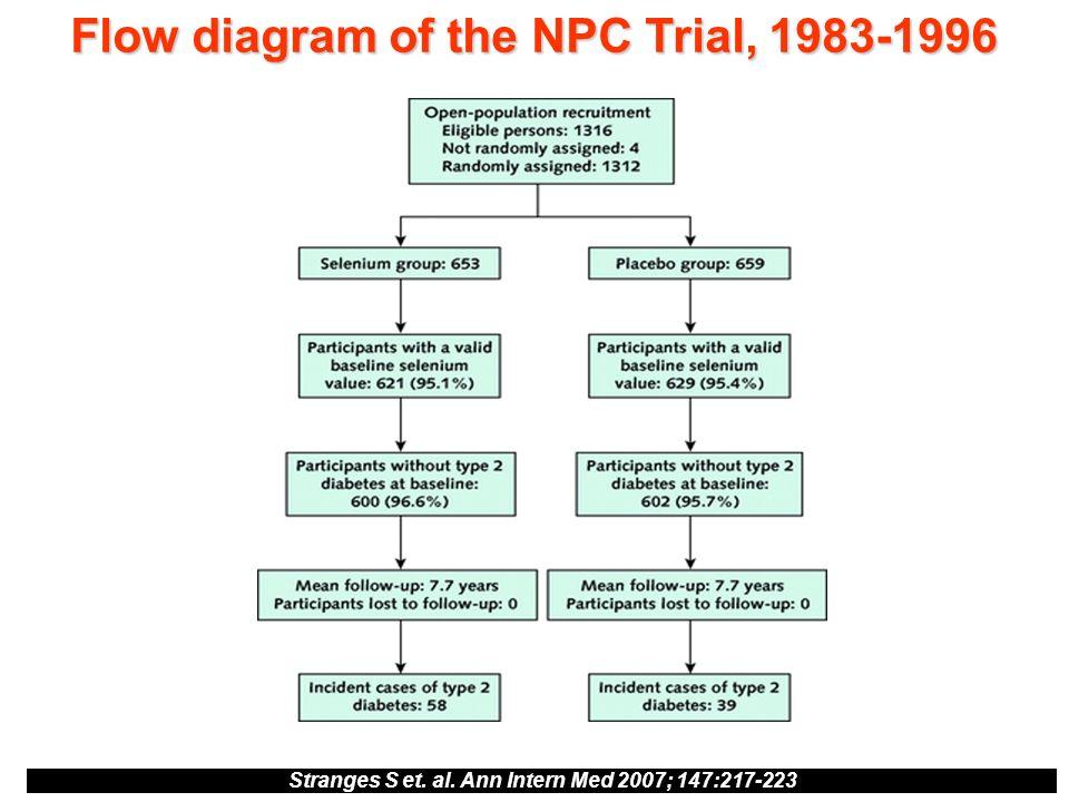 Flow diagram of the NPC Trial, 1983-1996 Stranges S et. al. Ann Intern Med 2007; 147:217-223