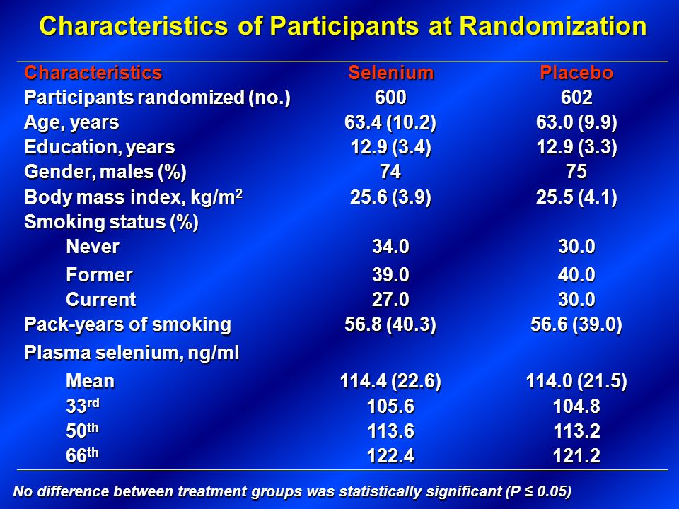 No difference between treatment groups was statistically significant (P 0.05) Characteristics of Participants at Randomization CharacteristicsSelenium