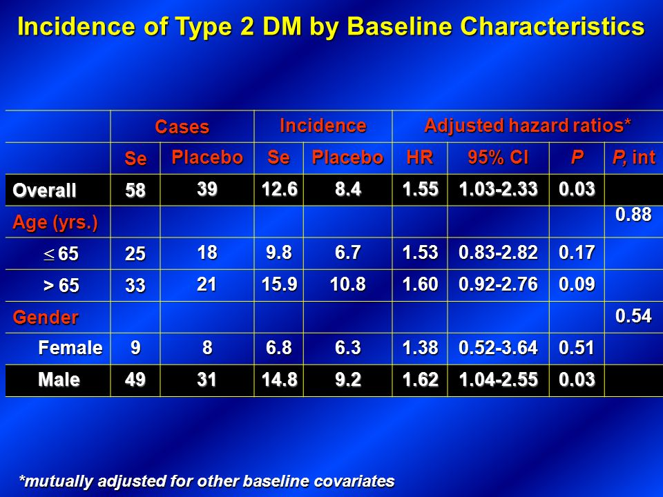 Incidence of Type 2 DM by Baseline Characteristics *mutually adjusted for other baseline covariates Cases Incidence Adjusted hazard ratios* Se Placebo