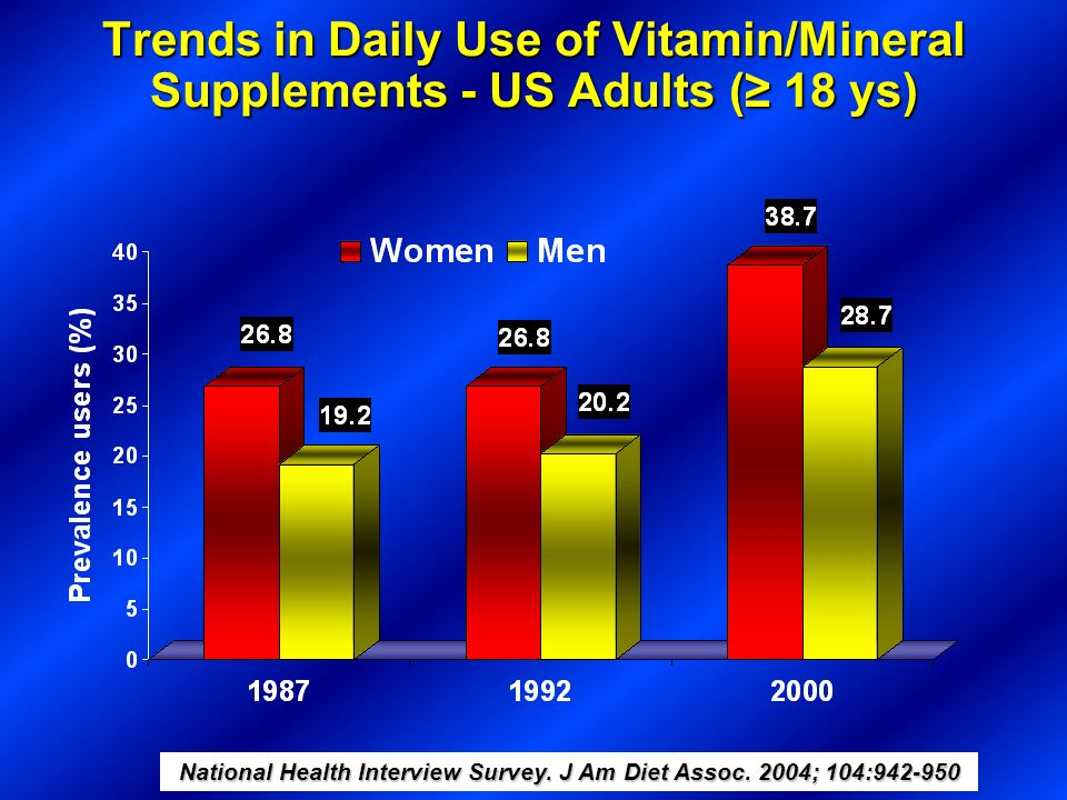 Trends in Daily Use of Vitamin/Mineral Supplements - US Adults ( 18 ys) National Health Interview Survey. J Am Diet Assoc. 2004; 104:942-950