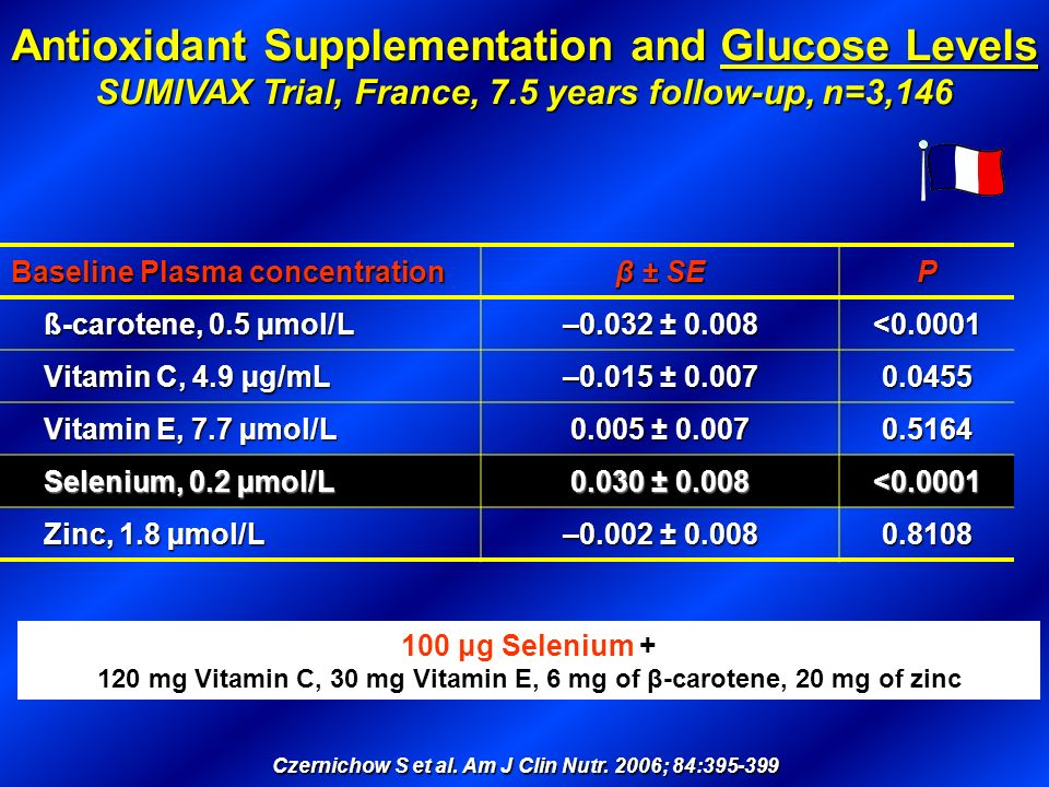 Antioxidant Supplementation and Glucose Levels SUMIVAX Trial, France, 7.5 years follow-up, n=3,146 Czernichow S et al. Am J Clin Nutr. 2006; 84:395-39