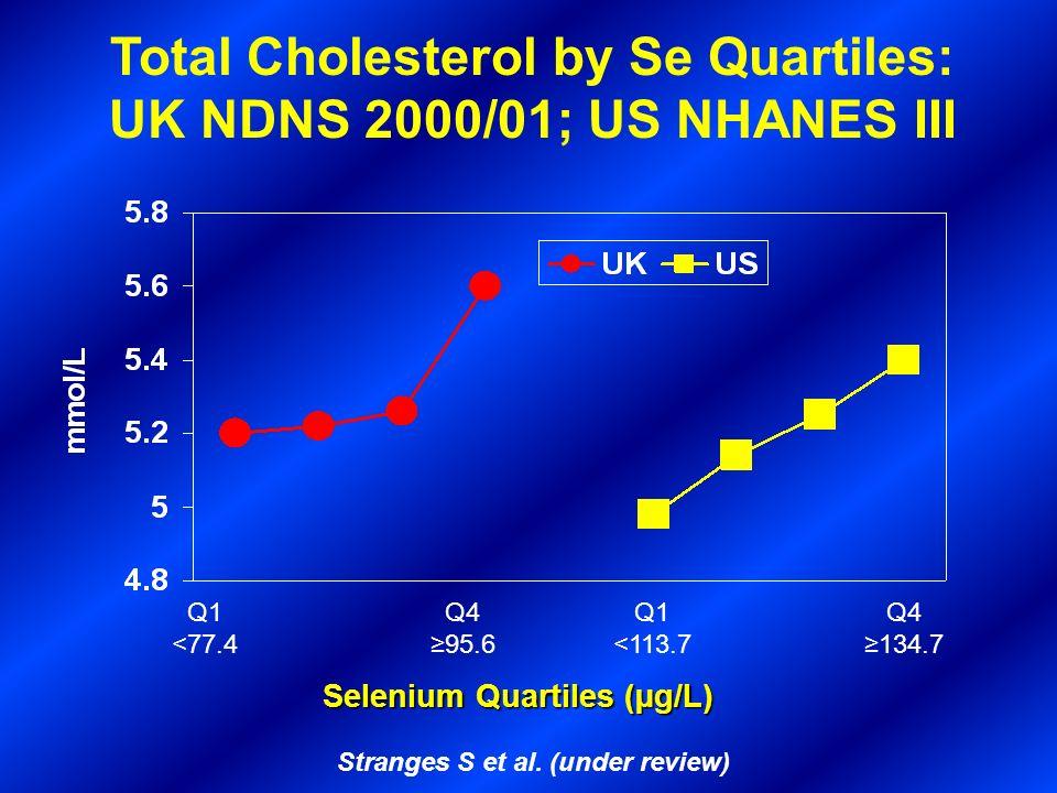 Q1 <77.4 Q495.6 Q1 <113.7 Q4134.7 Selenium Quartiles (µg/L) Stranges S et al. (under review) Total Cholesterol by Se Quartiles: UK NDNS 2000/01; US NH
