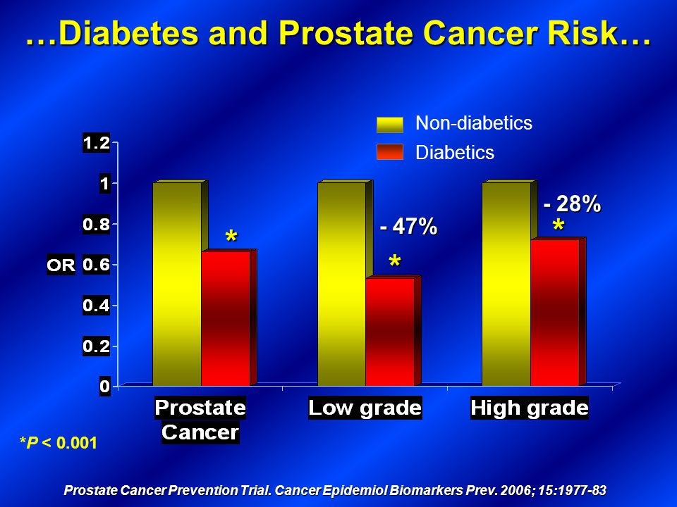 Non-diabetics Diabetics …Diabetes and Prostate Cancer Risk… Prostate Cancer Prevention Trial. Cancer Epidemiol Biomarkers Prev. 2006; 15:1977-83 *P <