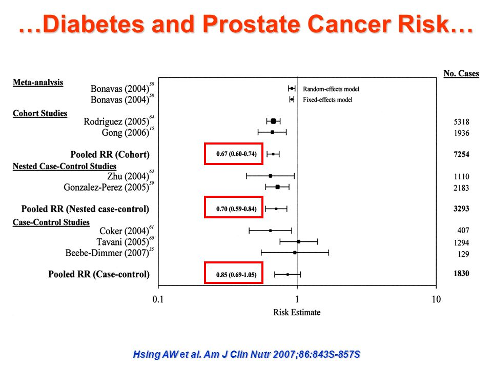 …Diabetes and Prostate Cancer Risk… Hsing AW et al. Am J Clin Nutr 2007;86:843S-857S