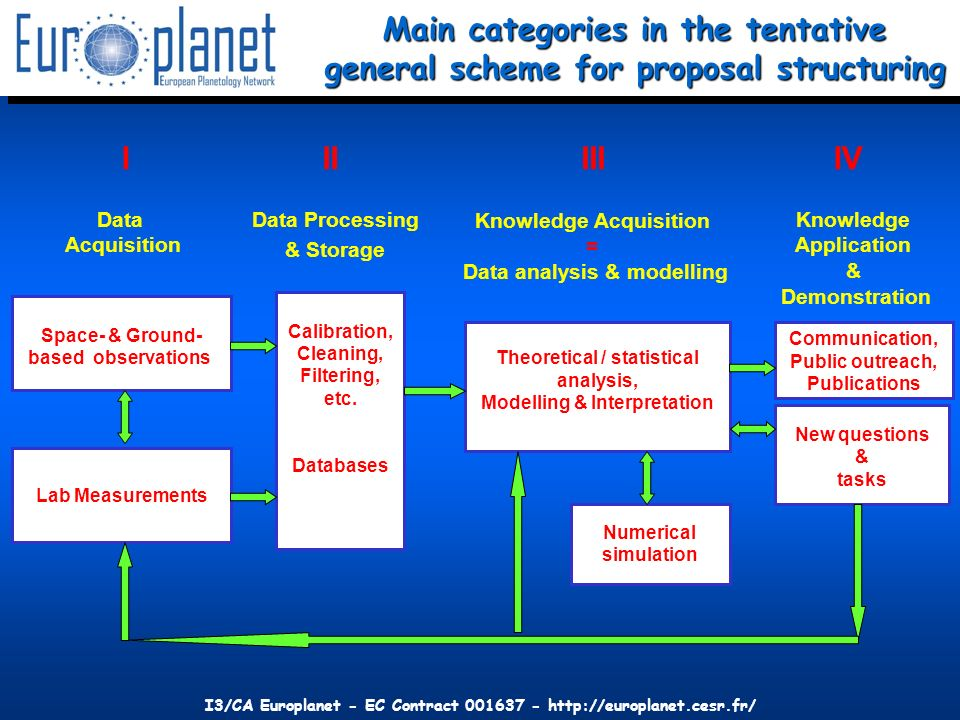 I3/CA Europlanet - EC Contract Main categories in the tentative general scheme for proposal structuring Space- & Ground- based observations Lab Measurements Numerical simulation Calibration, Cleaning, Filtering, etc.