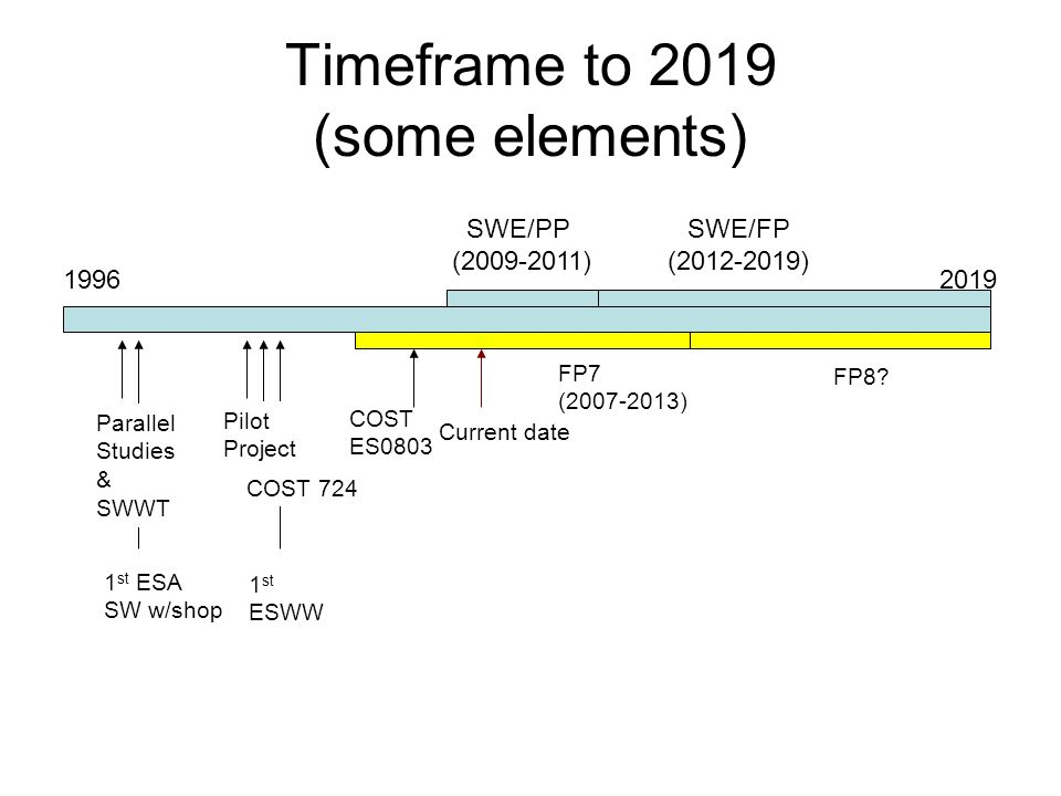 Timeframe to 2019 (some elements) 19962019 Current date Parallel Studies & SWWT Pilot Project SWE/PP (2009-2011) SWE/FP (2012-2019) COST 724 COST ES0803 1 st ESA SW w/shop 1 st ESWW FP7 (2007-2013) FP8