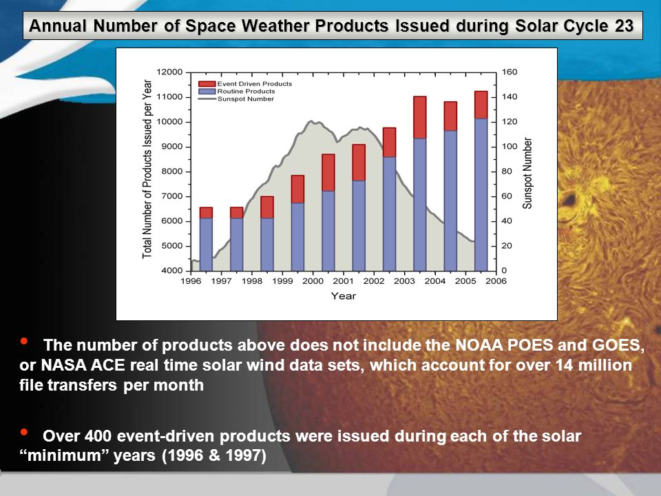 The number of products above does not include the NOAA POES and GOES, or NASA ACE real time solar wind data sets, which account for over 14 million fi