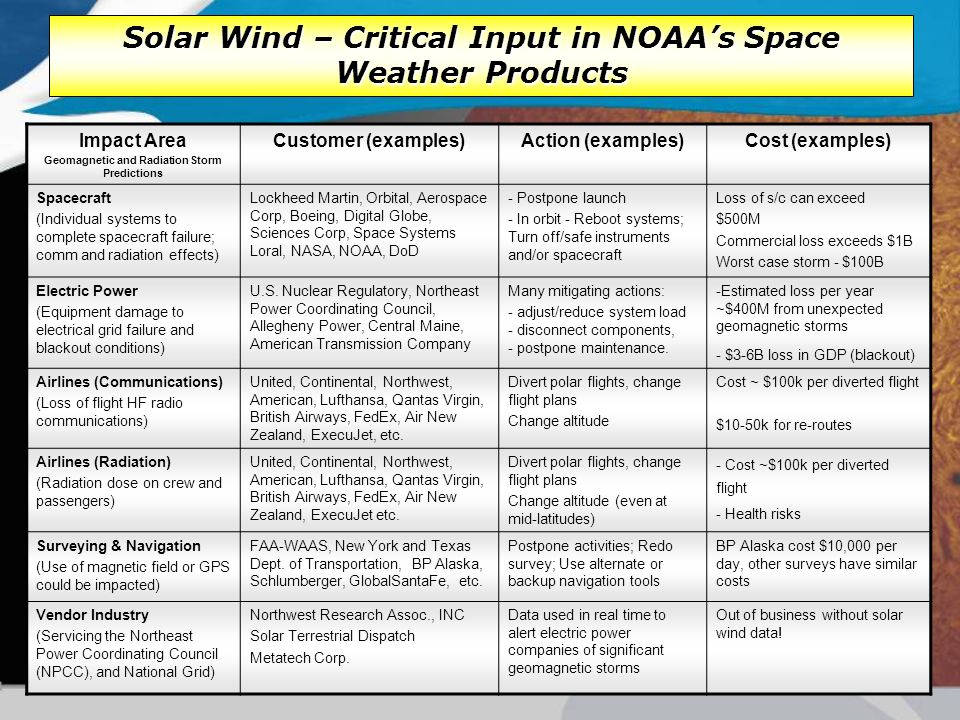 Impact Area Geomagnetic and Radiation Storm Predictions Customer (examples)Action (examples)Cost (examples) Spacecraft (Individual systems to complete