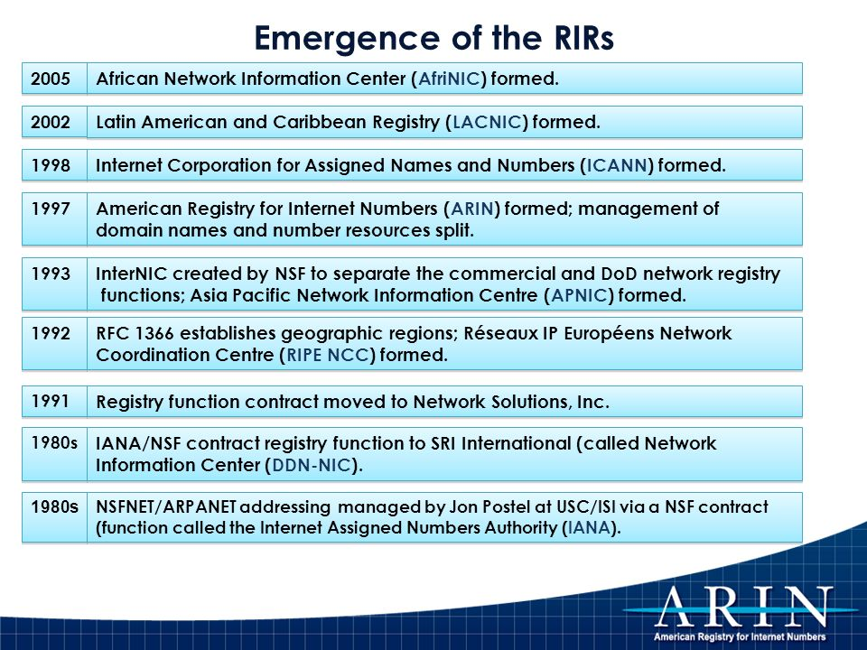 3 Emergence of the RIRs NSFNET/ARPANET addressing managed by Jon Postel at USC/ISI via a NSF contract (function called the Internet Assigned Numbers A