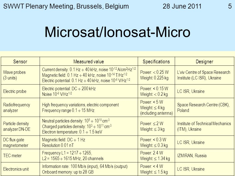 28 June 2011SWWT Plenary Meeting, Brussels, Belgium5 Microsat/Ionosat-Micro SensorMeasured valueSpecificationsDesigner Wave probes (3 units) Current density: 0.1 Hz 40 kHz, noise A/cm 2 Hz 1/2 Magnetic field: 0.1 Hz 40 kHz, noise T/Hz 1/2 Electric potential: 0.1 Hz 40 kHz, noise V/Hz 1/2 Power: 0.25 W Weight: kg Lviv Centre of Space Research Institute (LC ISR), Ukraine Electric probe Electric potential: DC 200 kHz Noise V/Hz 1/2 Power: < 0.15 W Weight: 0.2 kg LC ISR, Ukraine Radiofrequency analyzer High frequency variations, electric component Frequency range MHz Power: < 5 W Weight: 4 kg (including antenna) Space Research Centre (CBK), Poland Particle density analyzer DN-DE Neutral particles density: cm -3 Charged particles density: cm -3 Electron temperature: keV Power: 2 W Weight: 3 kg Institute of Technical Mechanics (ITM), Ukraine DC flux-gate magnetometer Magnetic field: DC 1 Hz Resolution 0.01 nT Power: < 0.3 W Weight: 0.3 kg LC ISR, Ukraine TEC meter Frequency L1 = , L2 = MHz, 20 channels Power: 2.4 W Weight: 1.34 kg IZMIRAN, Russia Electronics unit Information rate: 100 Мb/s (input), 64 Мb/s (output) Onboard memory: up to 28 GB Power: < 4 W Weight: 1.5 kg LC ISR, Ukraine
