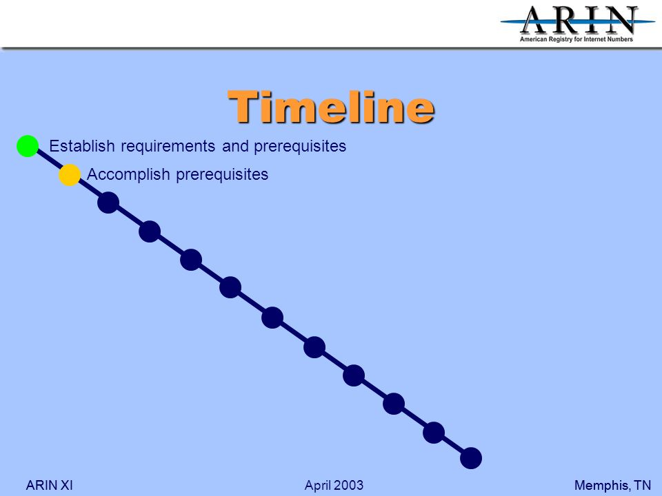 ARIN XIMemphis, TNARIN XIMemphis, TNApril 2003 Timeline Accomplish prerequisites Establish requirements and prerequisites