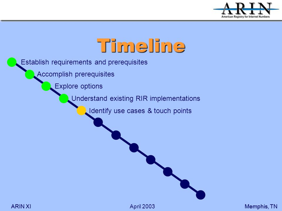 ARIN XIMemphis, TNARIN XIMemphis, TNApril 2003 Timeline Accomplish prerequisites Explore options Understand existing RIR implementations Identify use cases & touch points Establish requirements and prerequisites