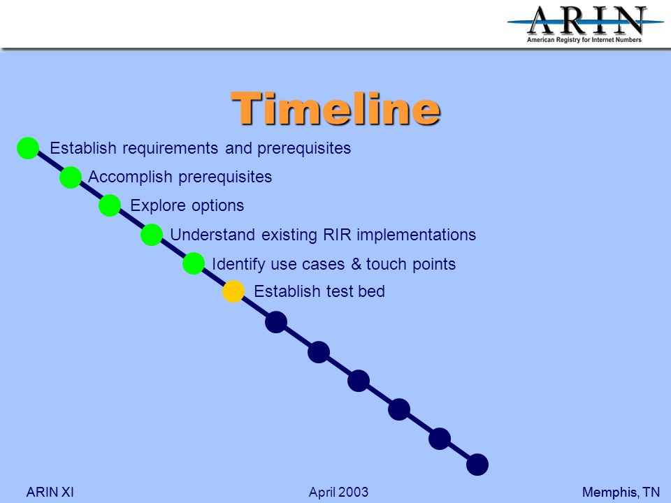 ARIN XIMemphis, TNARIN XIMemphis, TNApril 2003 Timeline Accomplish prerequisites Explore options Understand existing RIR implementations Identify use cases & touch points Establish requirements and prerequisites Establish test bed
