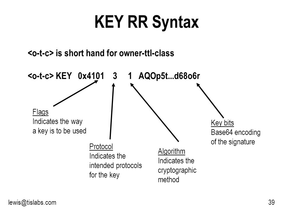 Slide 39 P R O T E C T I N G Y O U R P R I V A C Y KEY RR Syntax is short hand for owner-ttl-class KEY 0x AQOp5t...d68o6r Flags Indicates the way a key is to be used Protocol Indicates the intended protocols for the key Algorithm Indicates the cryptographic method Key bits Base64 encoding of the signature