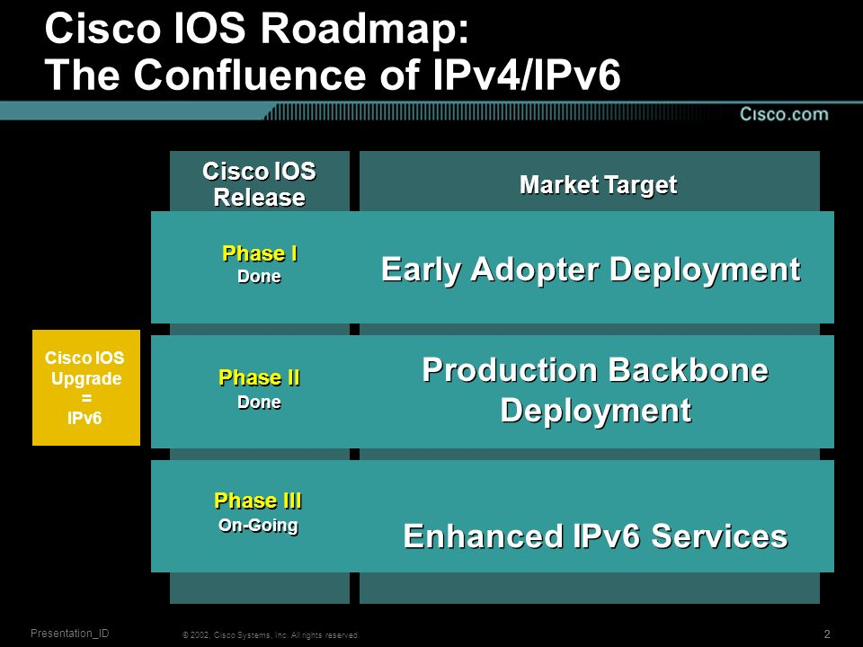© 2002, Cisco Systems, Inc. All rights reserved. 222 Presentation_ID Market Target Phase III On-Going Phase III On-Going Phase II Done Phase II Done P