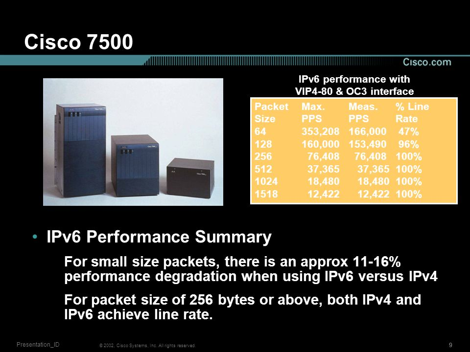 © 2002, Cisco Systems, Inc. All rights reserved. 999 Presentation_ID Cisco 7500 IPv6 Performance Summary For small size packets, there is an approx 11