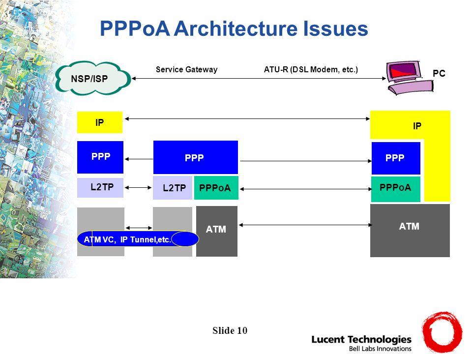 Slide 10 IP PPP L2TP PPP ATM IP PPPoA PPP PPPoAL2TP ATM ATM VC, IP Tunnel,etc. NSP/ISP PC Service Gateway ATU-R (DSL Modem, etc.) ATM PPPoA Architectu
