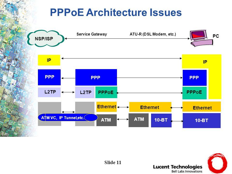 Slide 11 IP PPP L2TP PPP Ethernet ATM IP PPPoE PPP PPPoEL2TP Ethernet ATM 10-BT Ethernet ATM VC, IP Tunnel,etc.