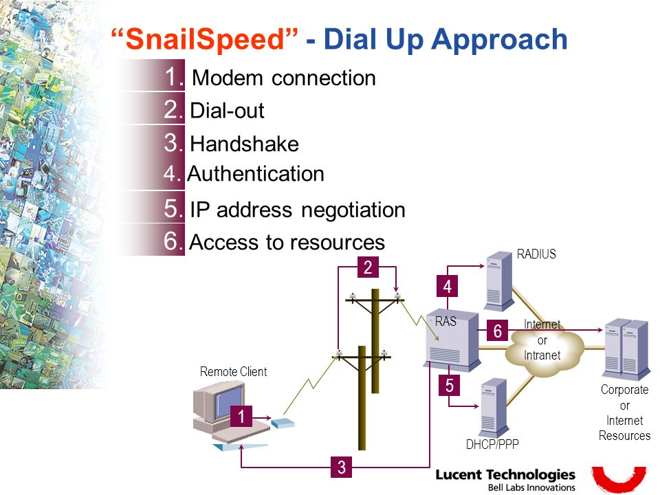 Slide 5 Remote Client 2 3 4 5 6 DHCP/PPP RADIUS Corporate or Internet Resources RAS 2.