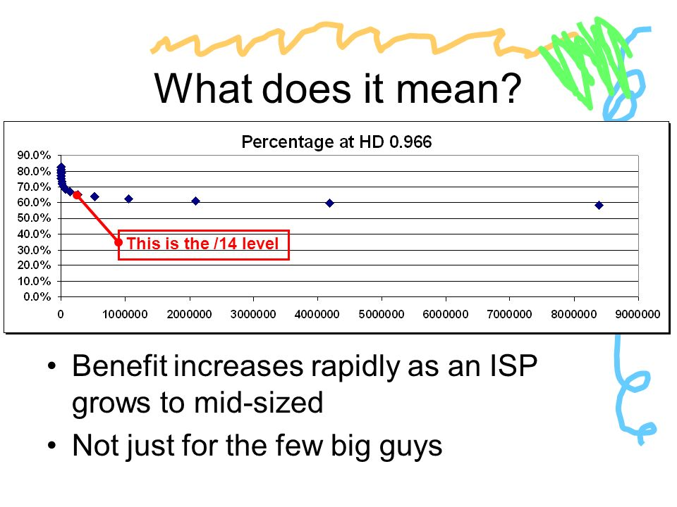 What does it mean? Benefit increases rapidly as an ISP grows to mid-sized Not just for the few big guys This is the /14 level