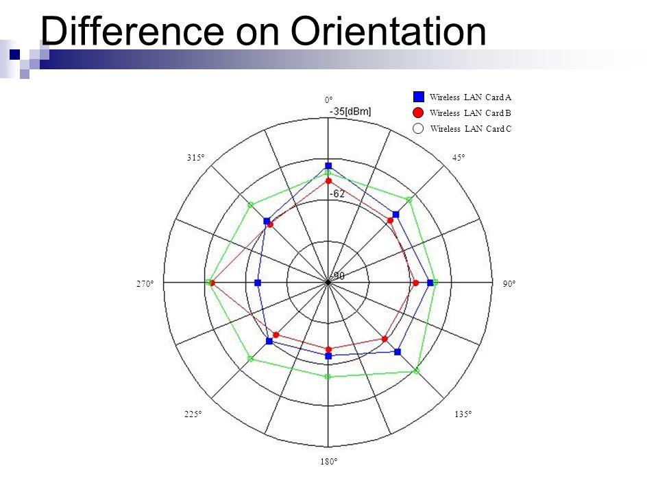0º0º 45º 315º 225º 135º 90º 270º 180º Wireless LAN Card A Wireless LAN Card B Wireless LAN Card C Difference on Orientation