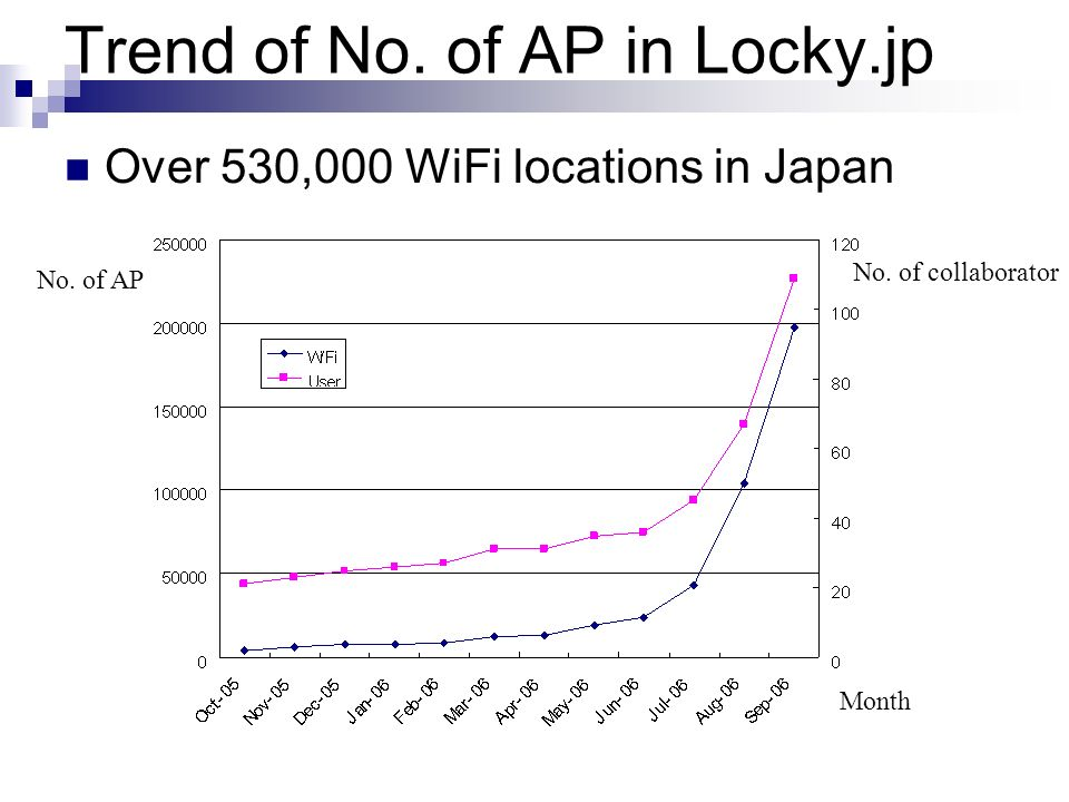 Trend of No. of AP in Locky.jp Over 530,000 WiFi locations in Japan Month No. of collaborator No. of AP