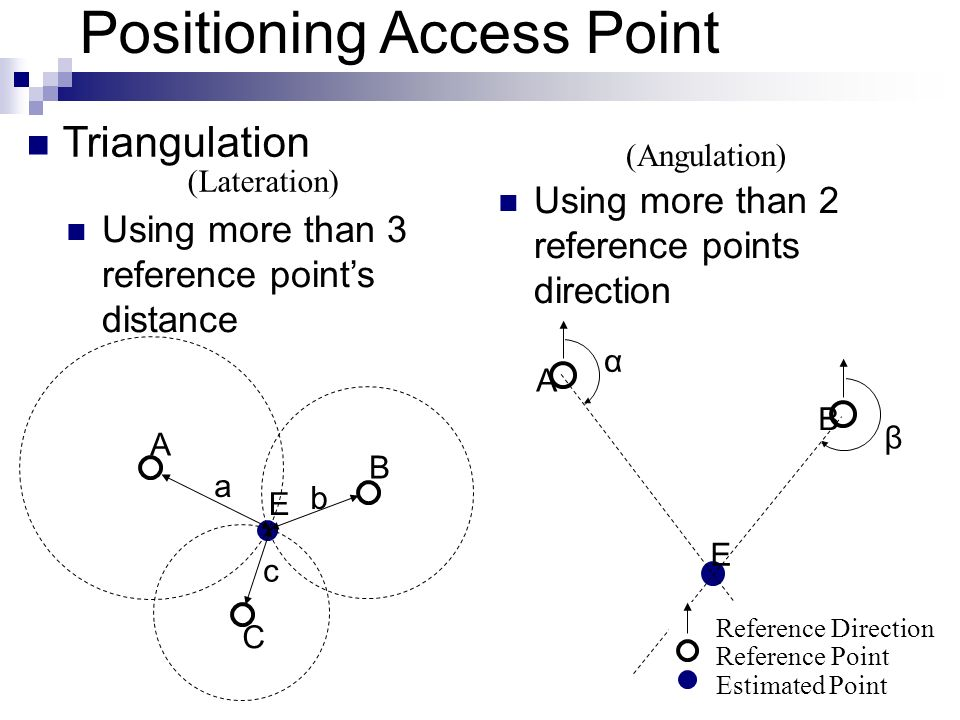 Positioning Access Point Triangulation Using more than 3 reference points distance Using more than 2 reference points direction A B C a b c E A B E α