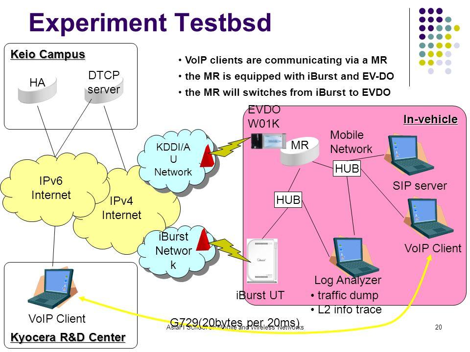 Feb. 21, 2008AsiaFI School on Mobile and Wireless Networks20 IPv4 Internet iBurst Networ k iBurst Networ k KDDI/A U Network KDDI/A U Network In-vehicl