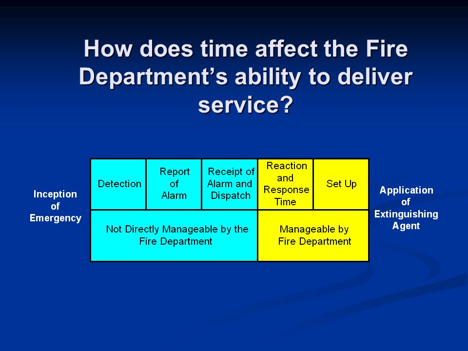 How does time affect the Fire Departments ability to deliver service?