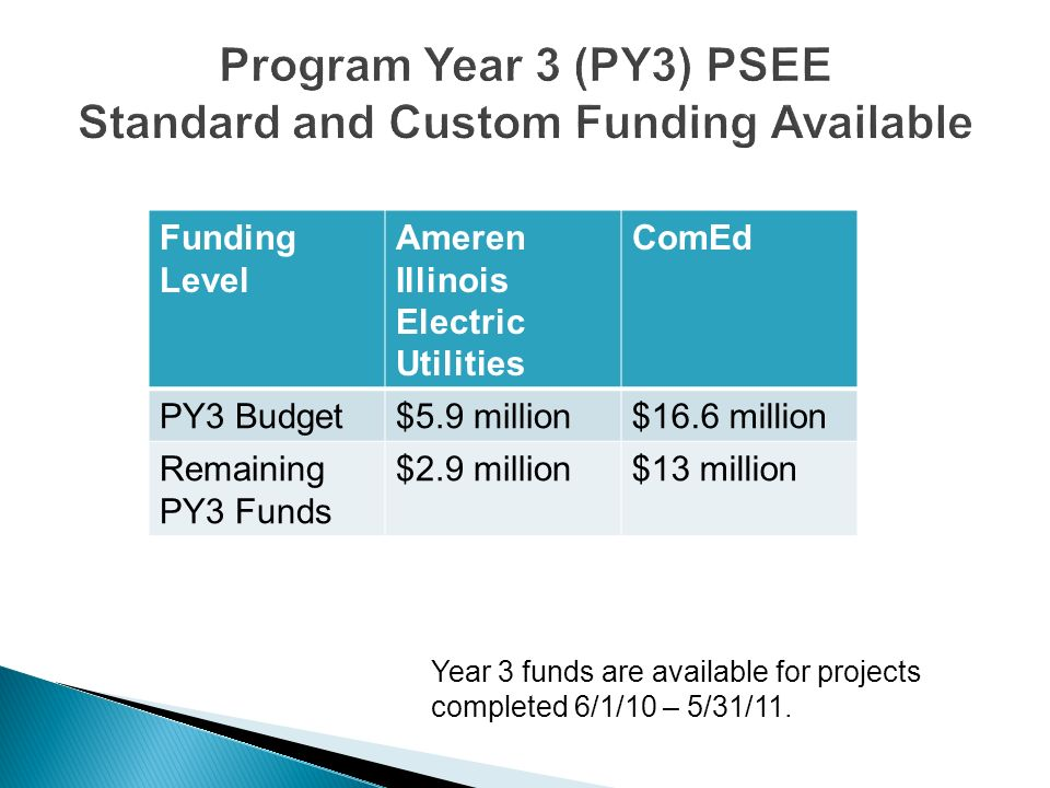Funding Level Ameren Illinois Electric Utilities ComEd PY3 Budget$5.9 million$16.6 million Remaining PY3 Funds $2.9 million$13 million Year 3 funds ar