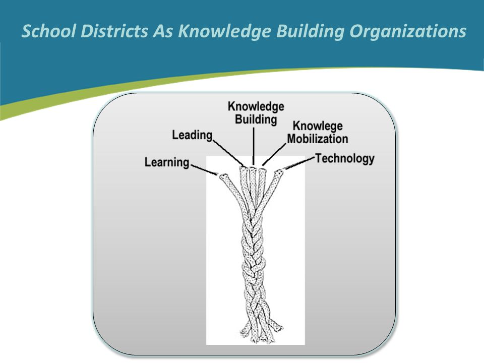School Districts As Knowledge Building Organizations