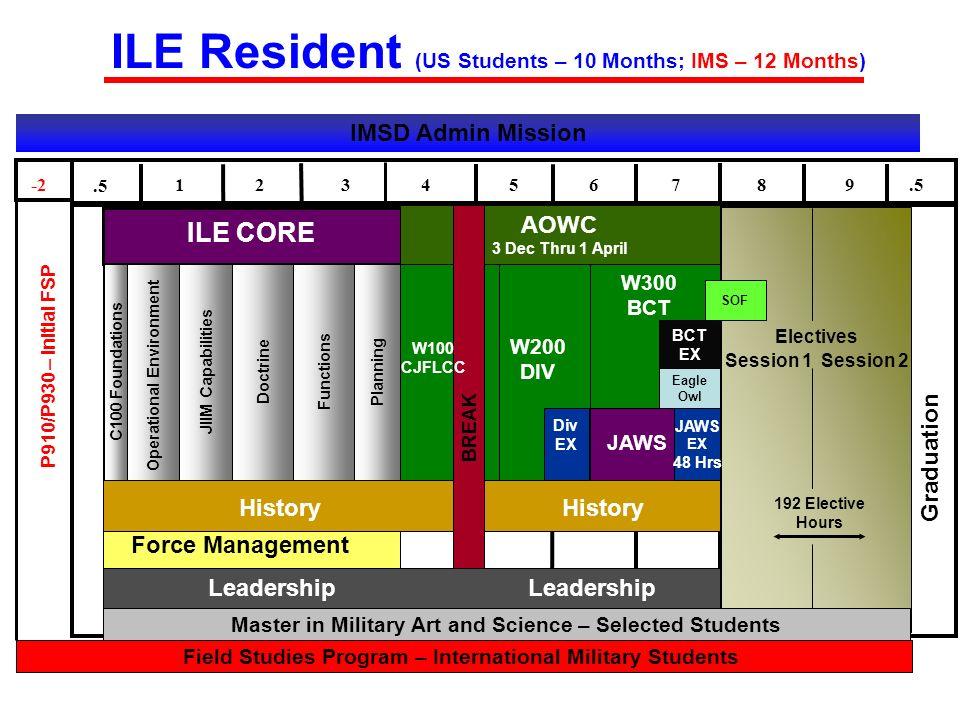 Electives 192 Elective Hours W200 DIV AOWC 3 Dec Thru 1 April Graduation ILE CORE W300 BCT Operational Environment JIIM Capabilities C100 Foundations