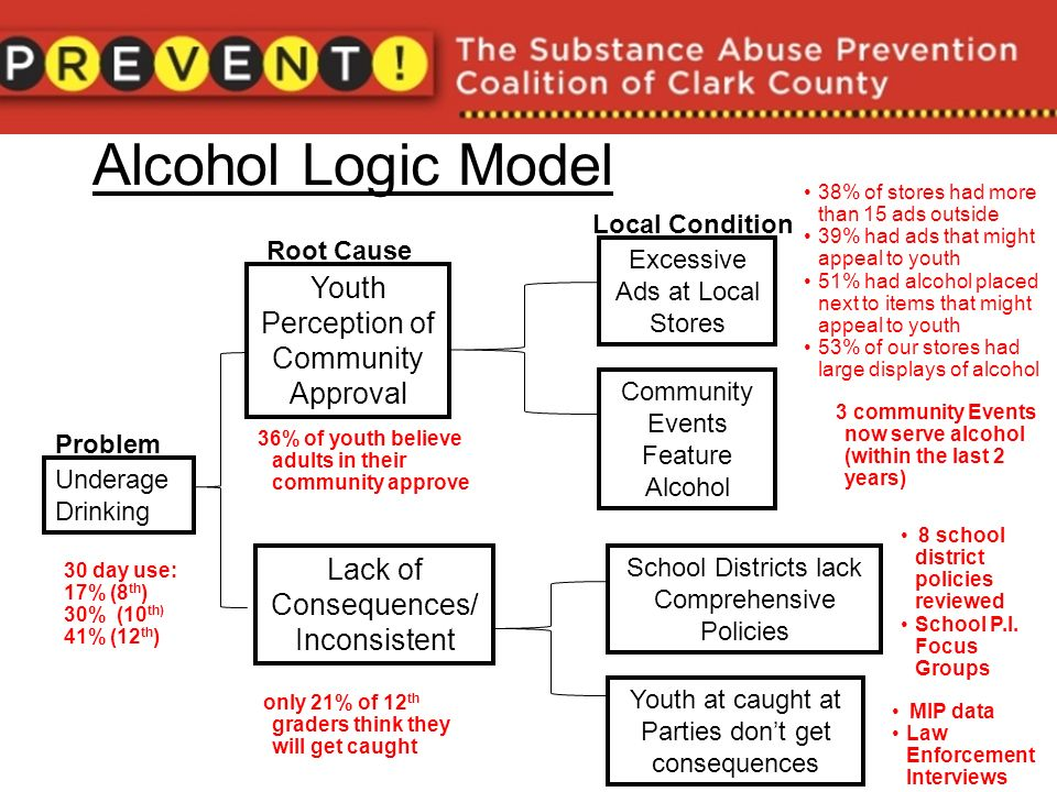 Alcohol Logic Model Underage Drinking Youth Perception of Community Approval Lack of Consequences/ Inconsistent Excessive Ads at Local Stores Community Events Feature Alcohol School Districts lack Comprehensive Policies Youth at caught at Parties dont get consequences 38% of stores had more than 15 ads outside 39% had ads that might appeal to youth 51% had alcohol placed next to items that might appeal to youth 53% of our stores had large displays of alcohol 30 day use: 17% (8 th ) 30% (10 th) 41% (12 th ) 36% of youth believe adults in their community approve only 21% of 12 th graders think they will get caught 3 community Events now serve alcohol (within the last 2 years) 8 school district policies reviewed School P.I.